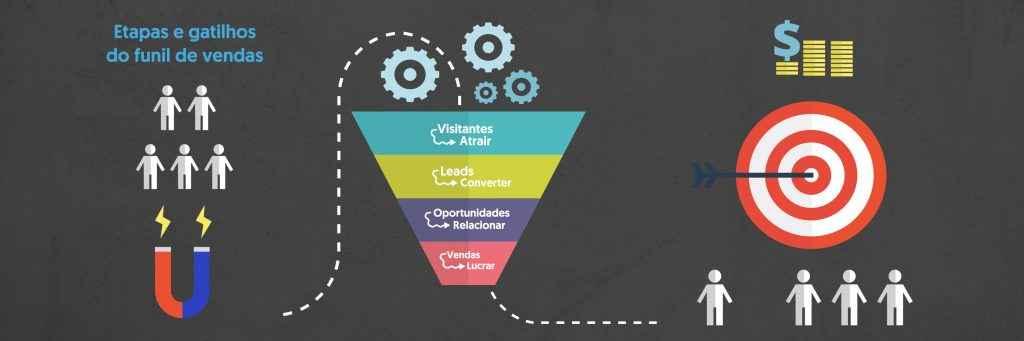 Funil de vendas: o que é e como implementar